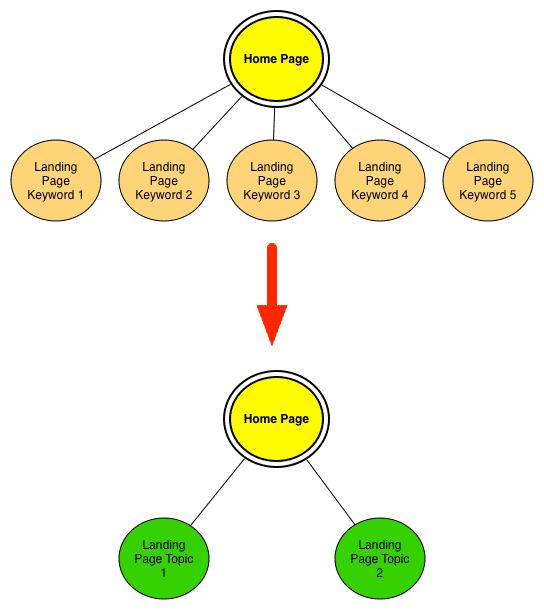 keyword-landers