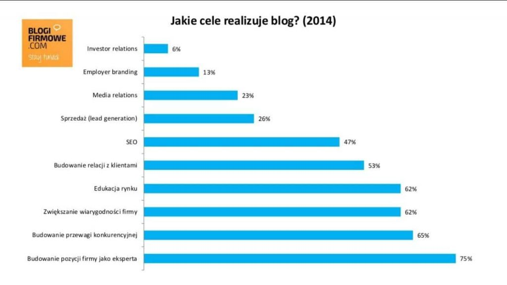 jakie-cele-realizuje-blog-blogifirmowe-com