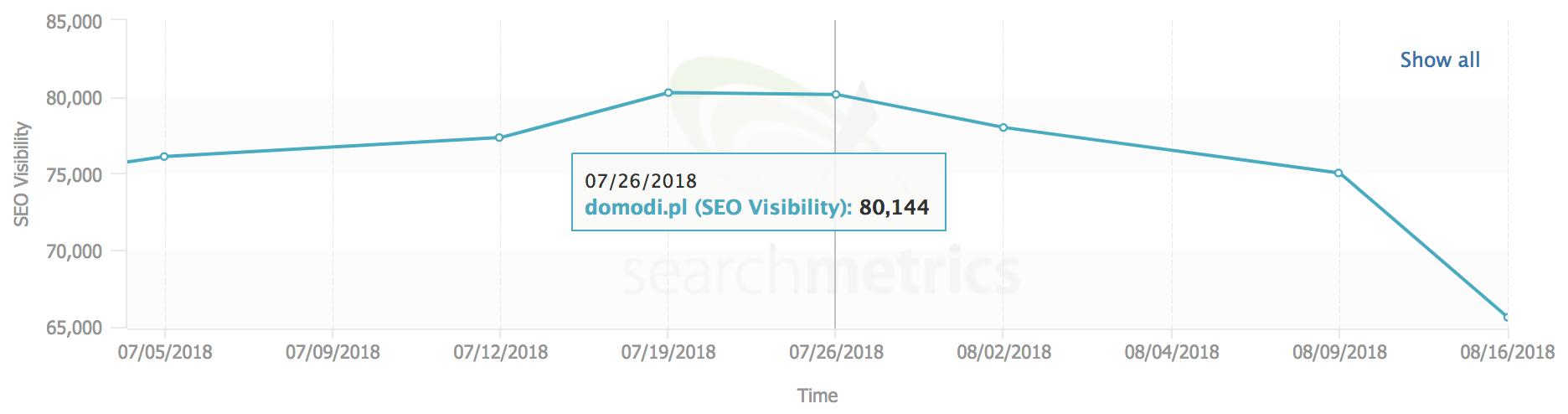 domodi searchmetrics widocznosc seo