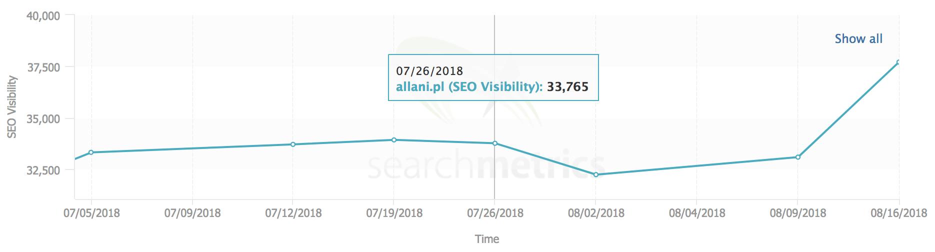 allani searchmetrics widocznosc seo