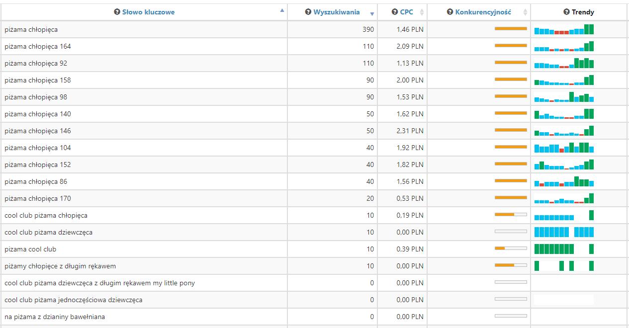 statystyka słów, które chcemy wybrać do linkowania przykład z semstorm