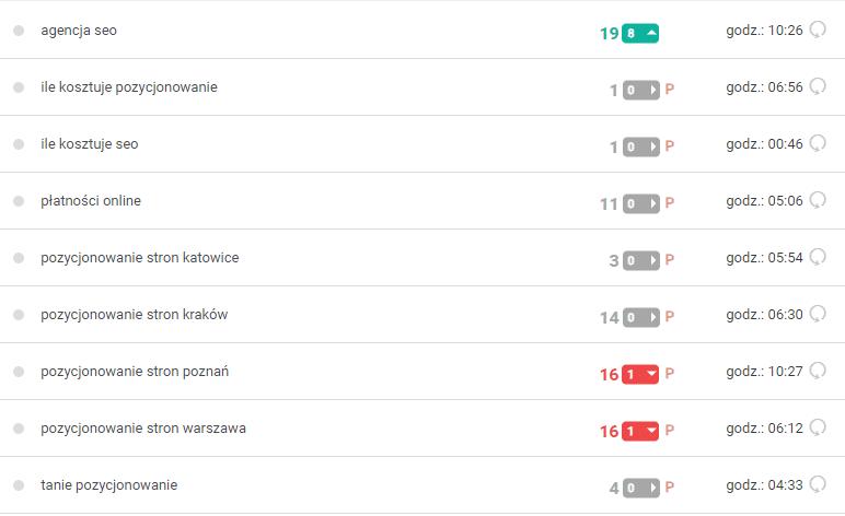 Jak sprawdzić pozycjonowanie strony w google - monitoring słów kluczowych