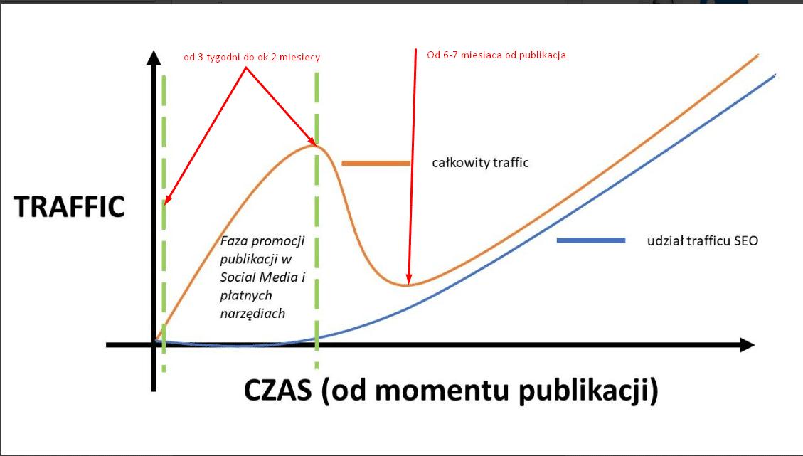 5a7f120a98 Tomek Sadowski z PAP na LinkedIn (tutaj link) umieścił ciekawy rysunek  dotyczący momentu publikacji vs ruch jaki można pozyskać do danego artykułu.