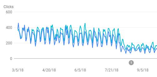 Wykres spadku pozycji