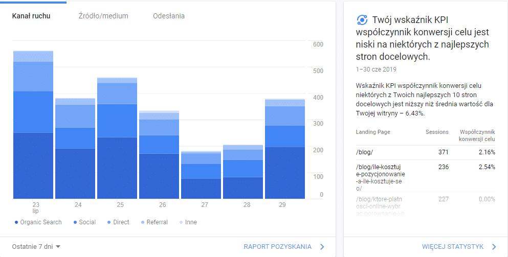 Jak sprawdzić pozycjonowanie strony w google - weryfikuj statystyki w google search console i google analytics