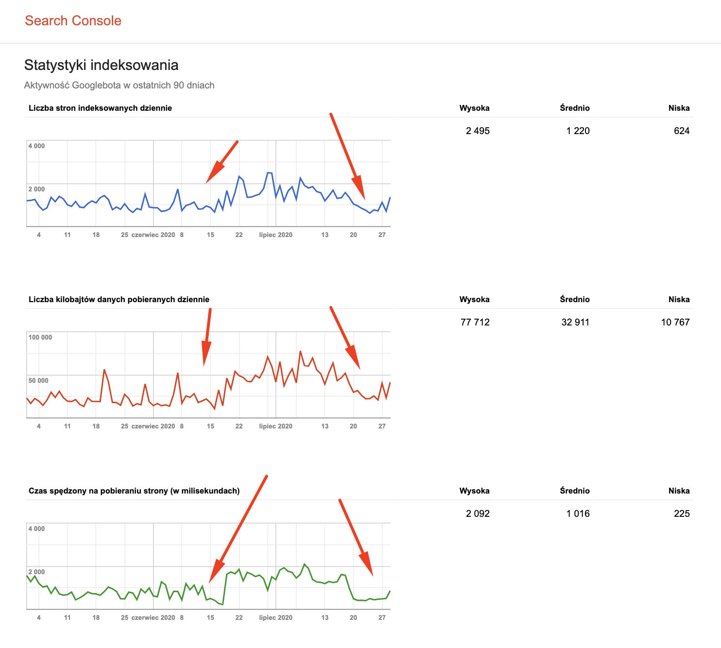 Indeksowanie - crawl health status - Google Search Console
