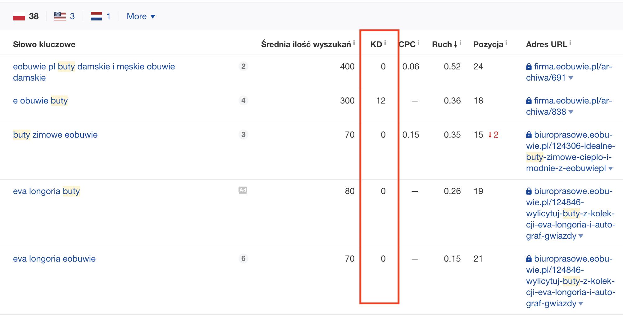 Konkurencyjność (trudność) słowa kluczowego (KD) według Ahrefs.com