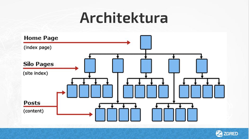 architektura informacji w SEO - budowanie menu